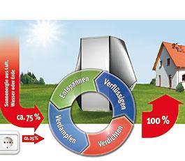 Wärmetauscher- Heizung durch W&aumlrmeaustausch